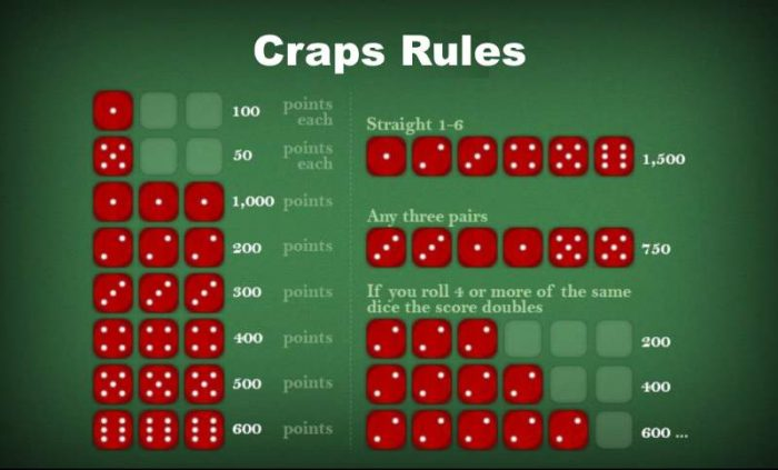 Craps rules: simple guide for all basic craps features